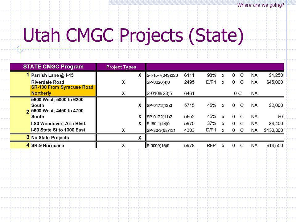 Utah CMGC Projects (State)