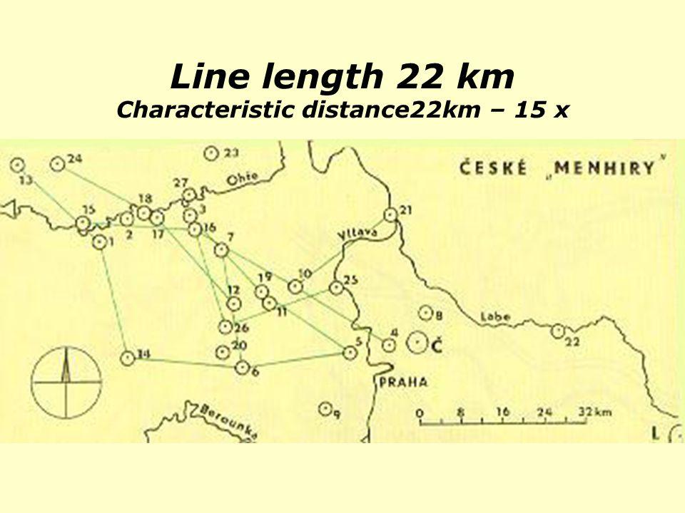 Line length 22 km Characteristic distance22km – 15 x