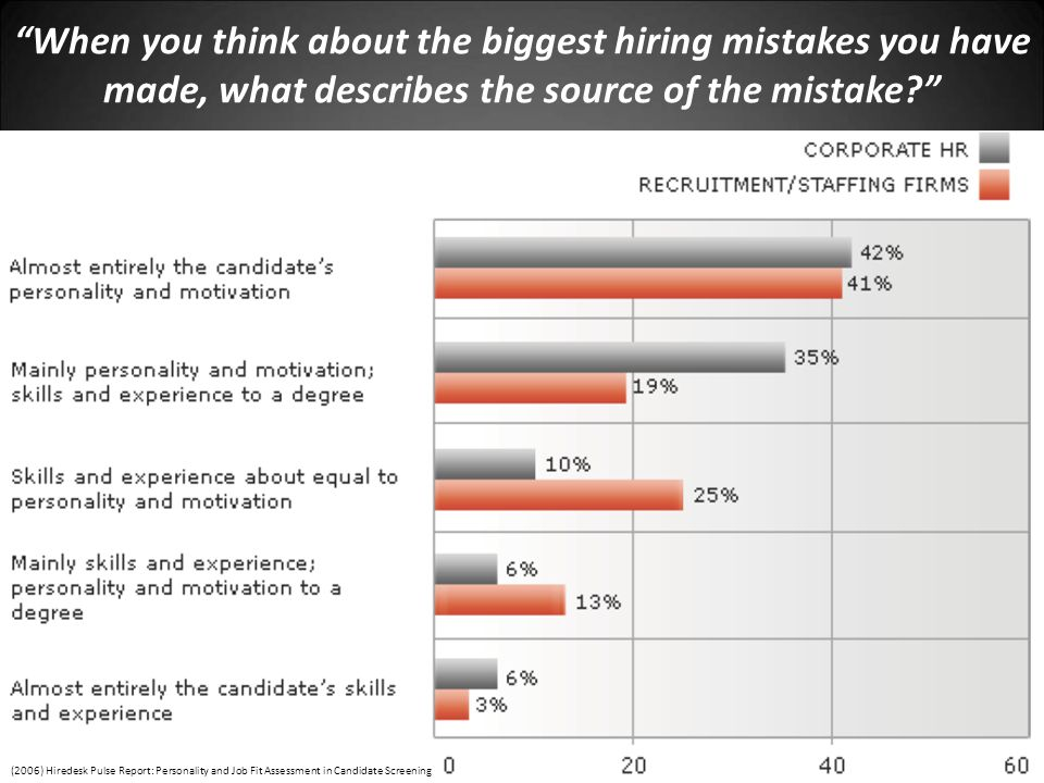 When you think about the biggest hiring mistakes you have made, what describes the source of the mistake