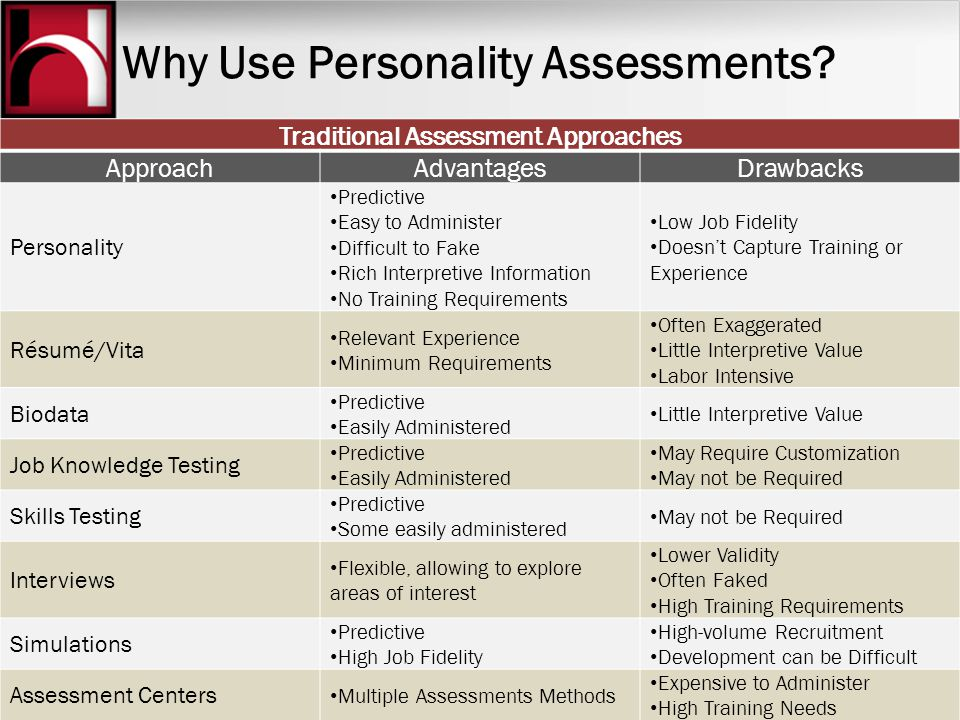 Why Use Personality Assessments