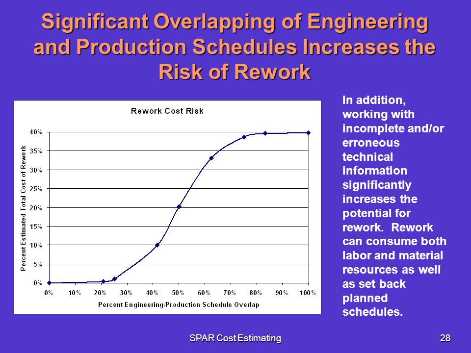 Significant Overlapping of Engineering and Production Schedules Increases the Risk of Rework
