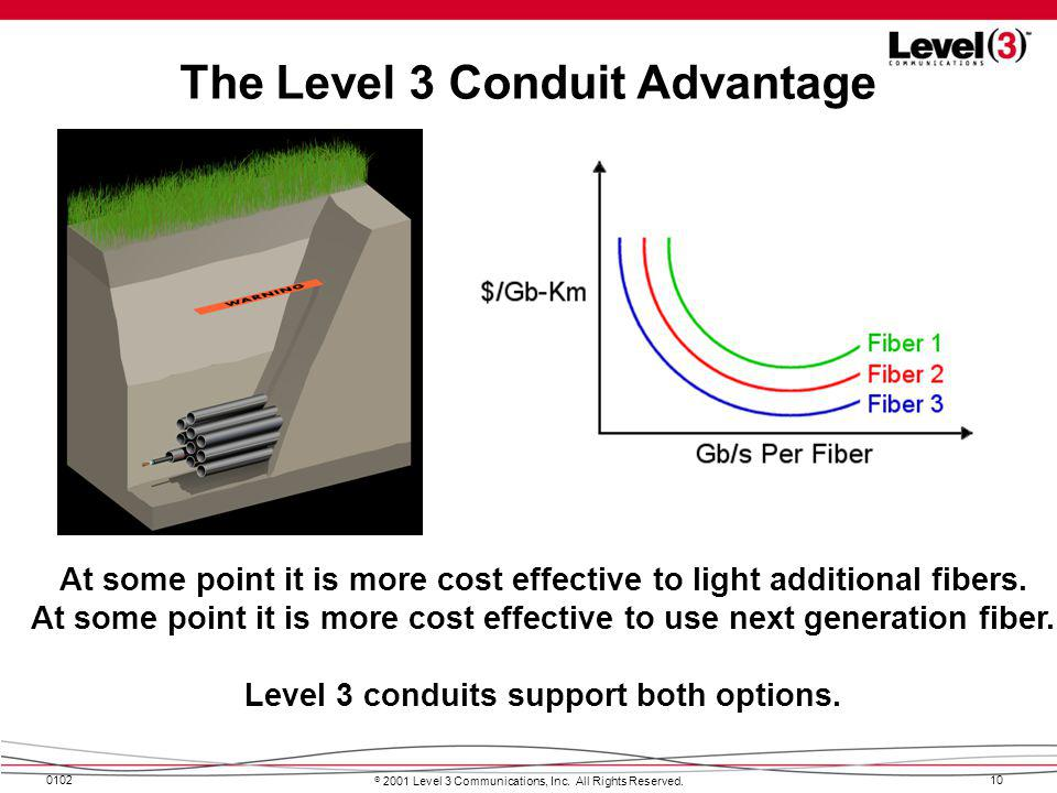 The Level 3 Conduit Advantage