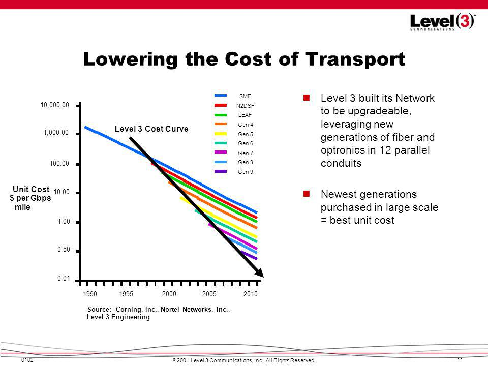 Lowering the Cost of Transport