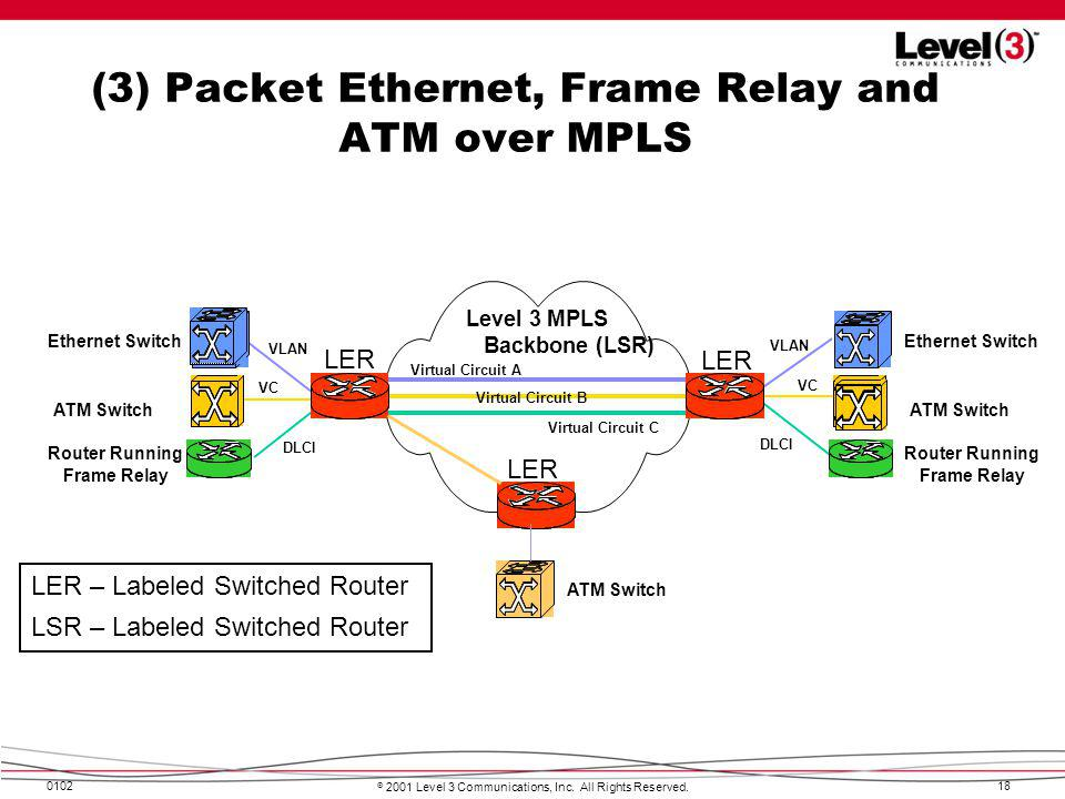 (3) Packet Ethernet, Frame Relay and ATM over MPLS