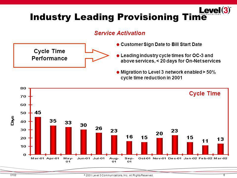 Industry Leading Provisioning Time