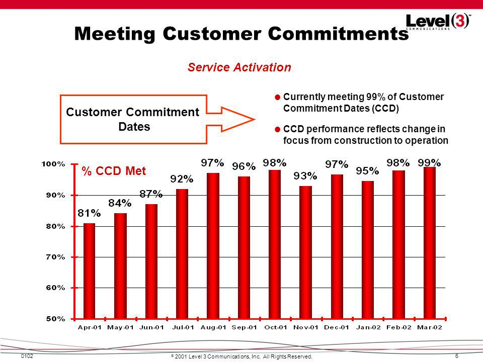 Meeting Customer Commitments