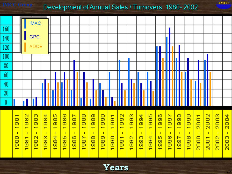 Development of Annual Sales / Turnovers 1980- 2002