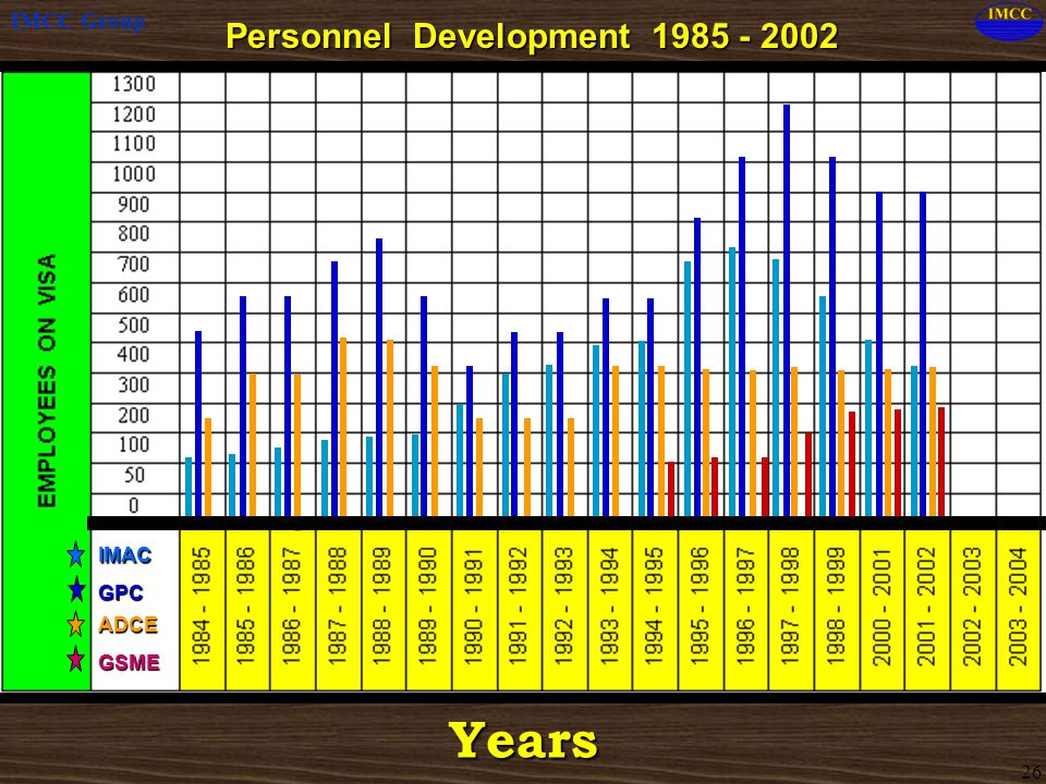 Personnel Development 1985 - 2002