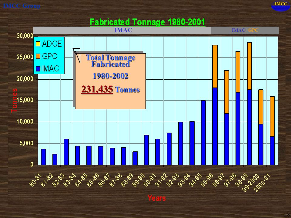 Total Tonnage Fabricated