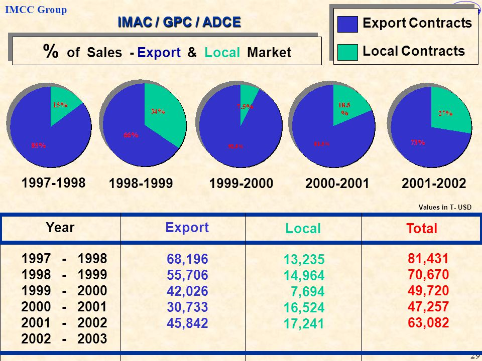 % of Sales - Export & Local Market