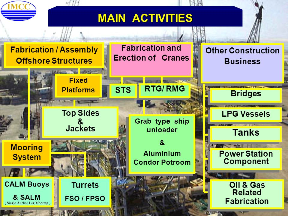 MAIN ACTIVITIES Tanks Fabrication / Assembly Offshore Structures