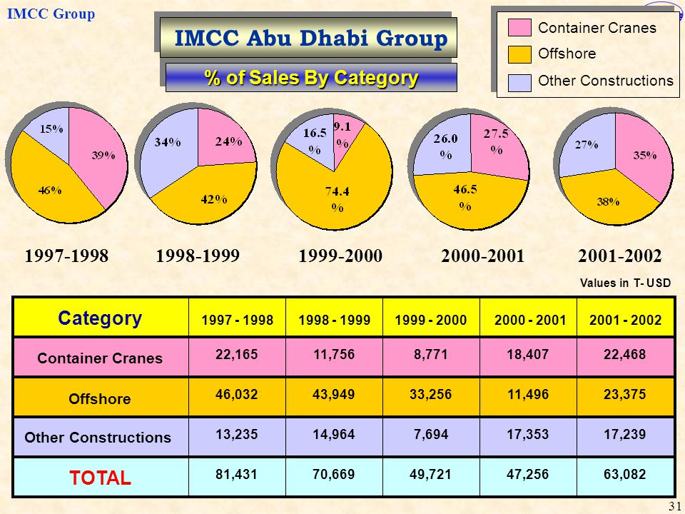 IMCC Abu Dhabi Group % of Sales By Category 1997-1998 1998-1999