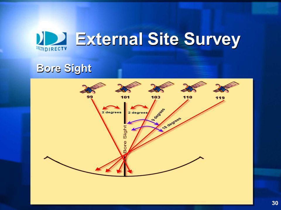 External Site Survey Bore Sight