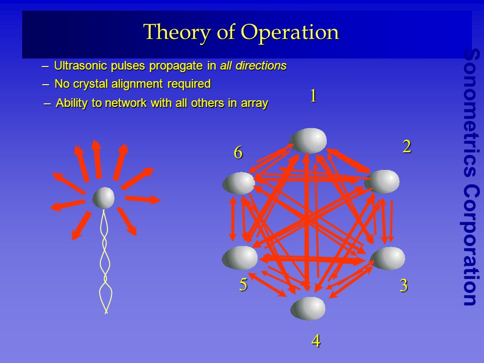 Theory of Operation Ultrasonic pulses propagate in all directions. No crystal alignment required. 1.