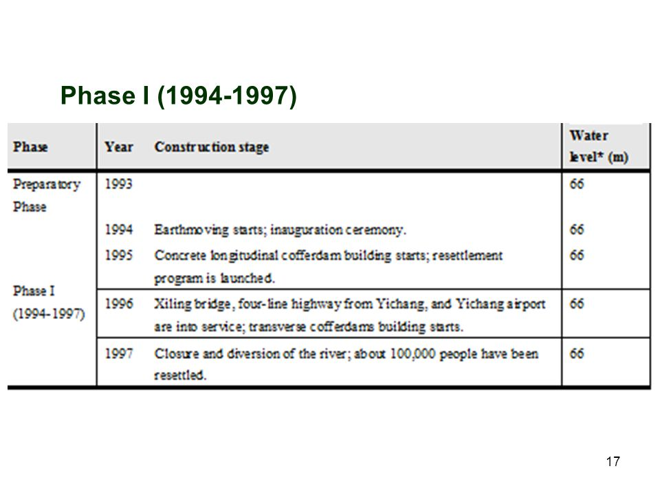 Phase I (1994-1997) It was re-open of the blockade in 1998 because of the severe flood.