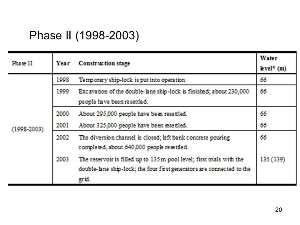 Phase II (1998-2003)