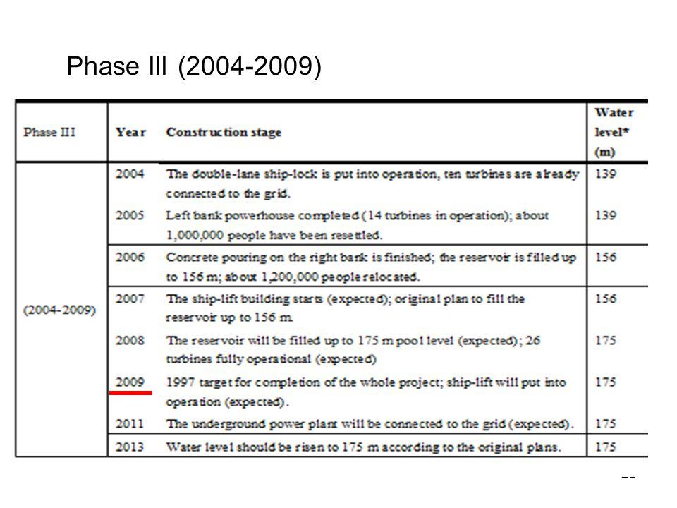 Phase III (2004-2009)