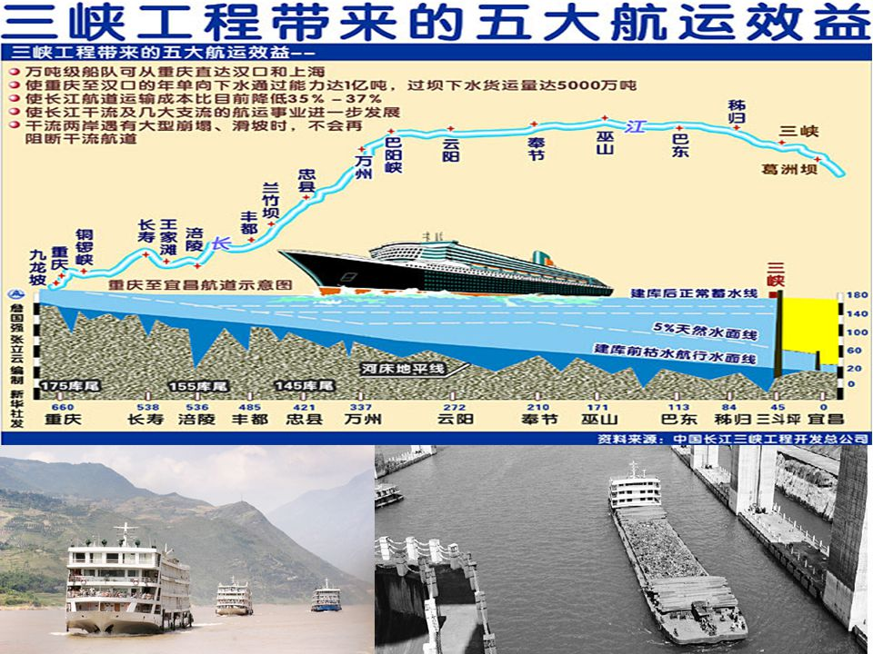 For the benefit of transportation, 10 thousand tons ships and cargo fleet can reach Chongqing from Wuhan and Shanghai.