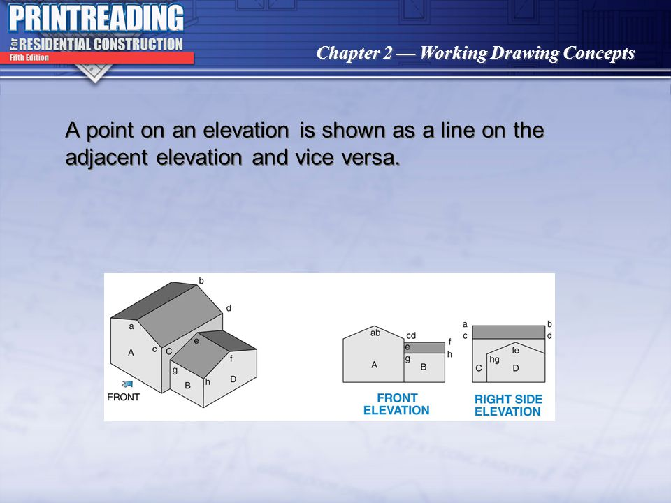 A point on an elevation is shown as a line on the adjacent elevation and vice versa.