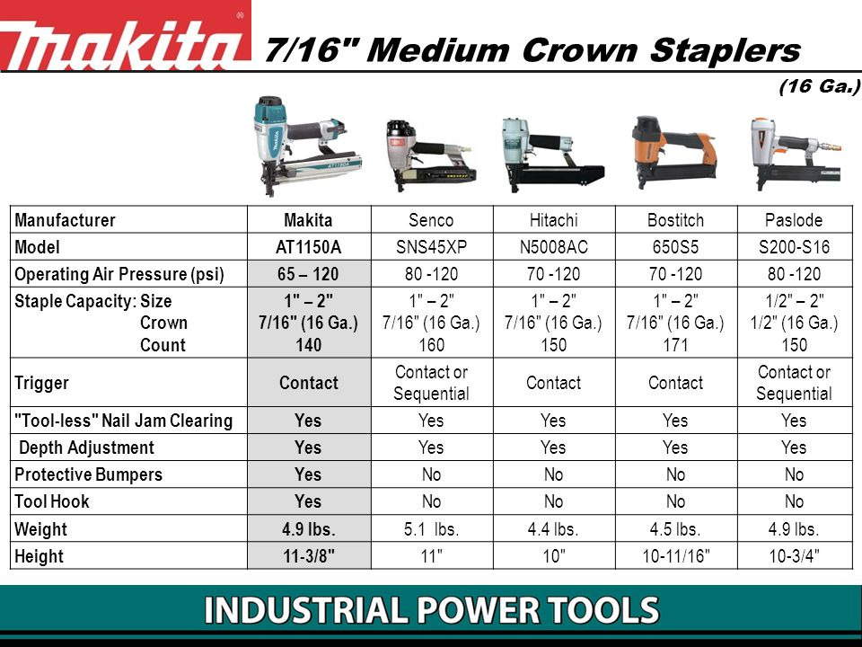 7/16 Medium Crown Staplers