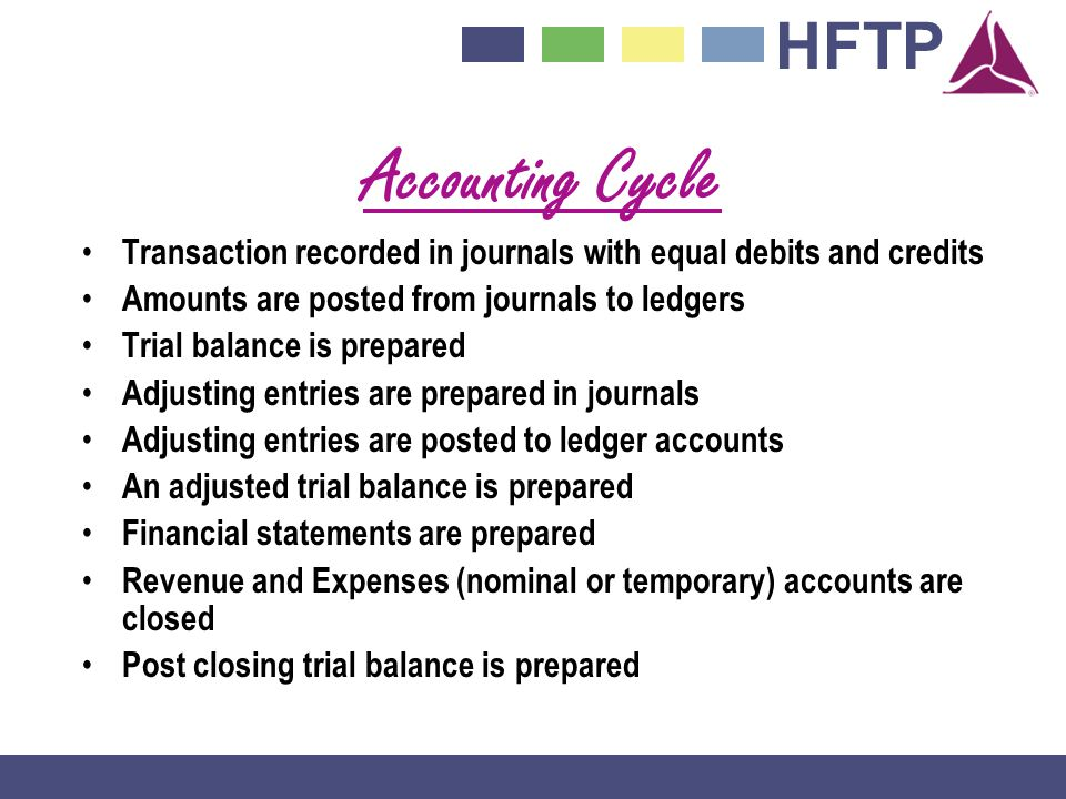 Accounting Cycle Transaction recorded in journals with equal debits and credits. Amounts are posted from journals to ledgers.