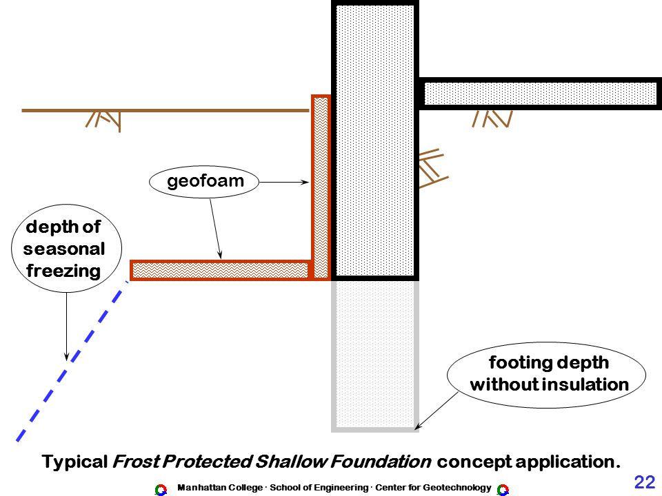 Typical Frost Protected Shallow Foundation concept application. 22