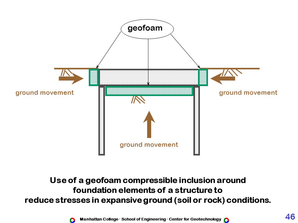 Use of a geofoam compressible inclusion around