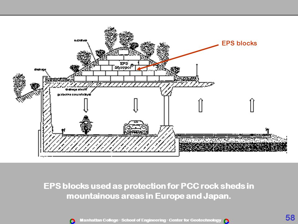 EPS blocks used as protection for PCC rock sheds in