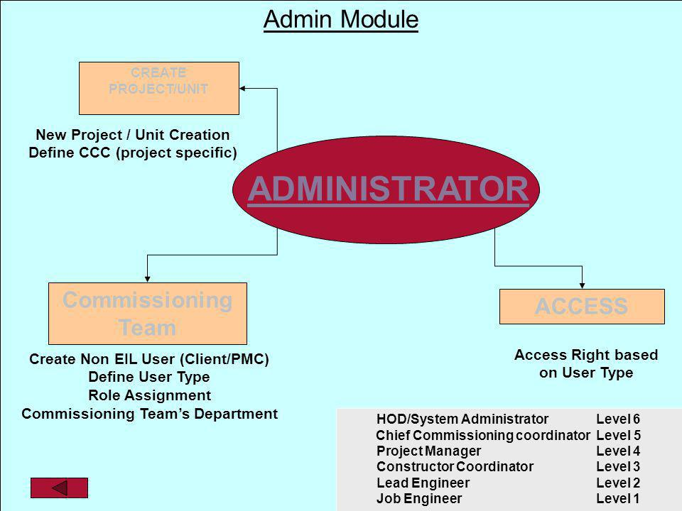 Pre Commissioning Management system