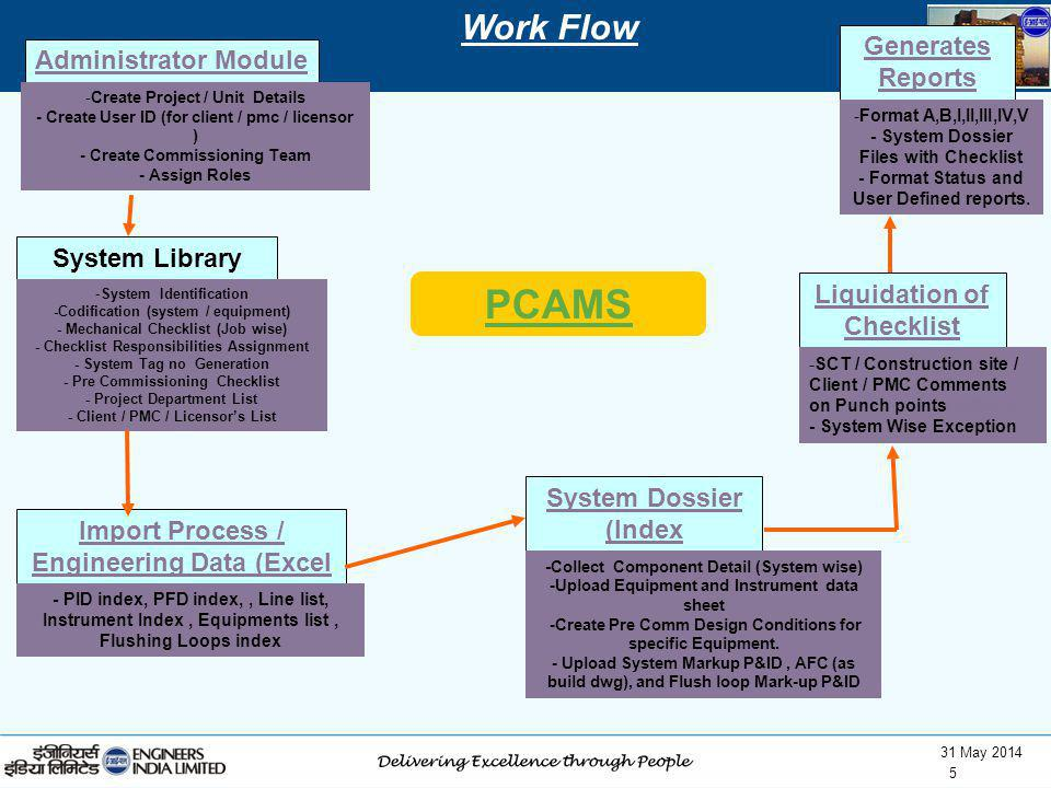 PCAMS Work Flow Generates Reports Administrator Module System Library