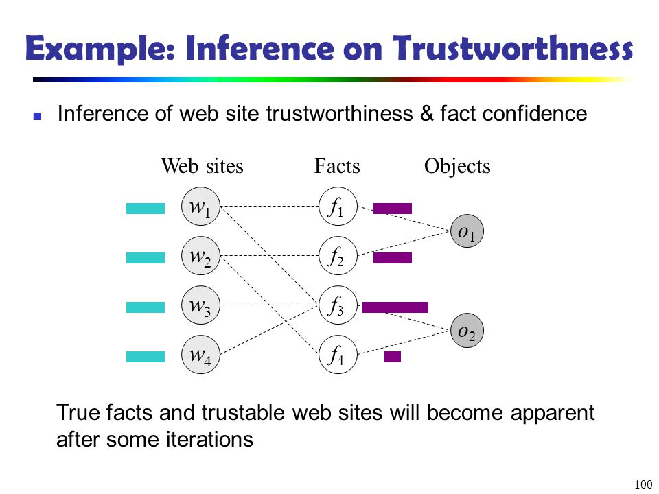 Example: Inference on Trustworthness