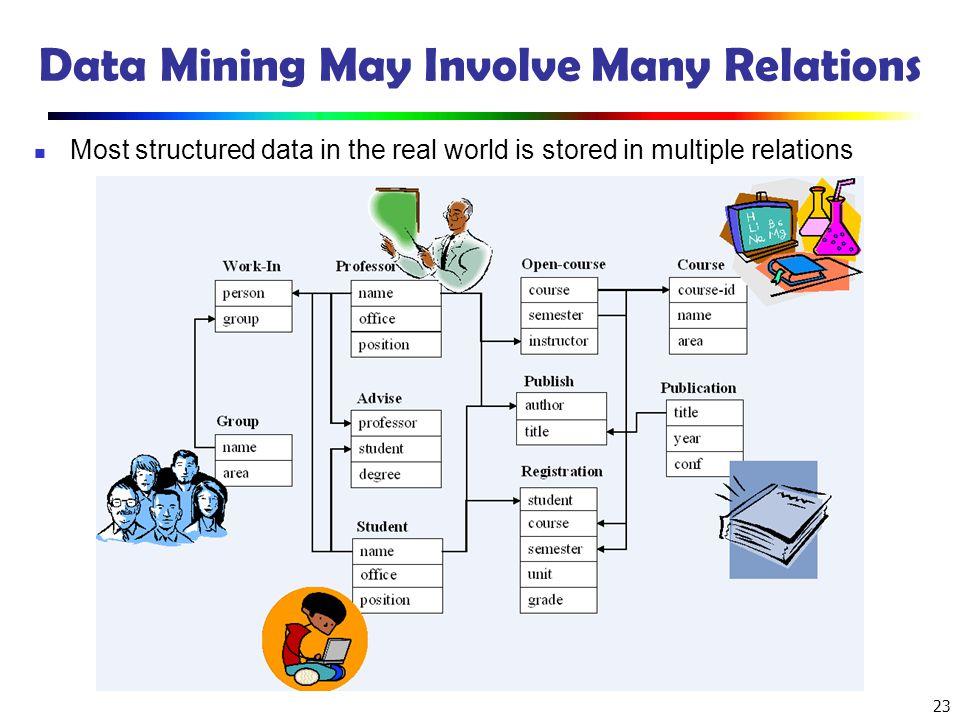 Data Mining May Involve Many Relations