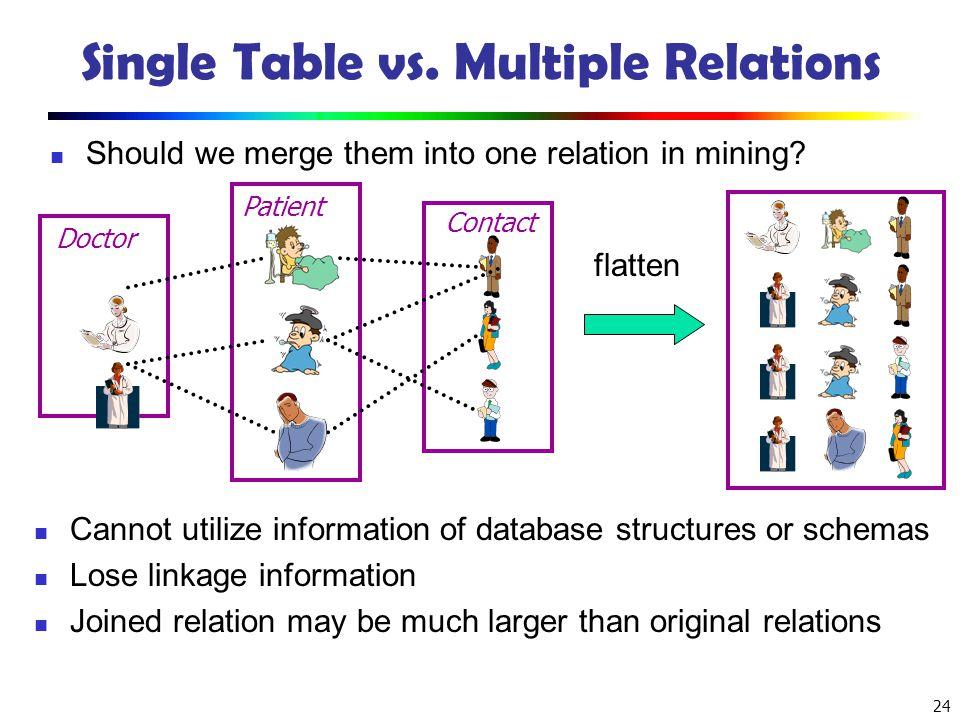 Single Table vs. Multiple Relations
