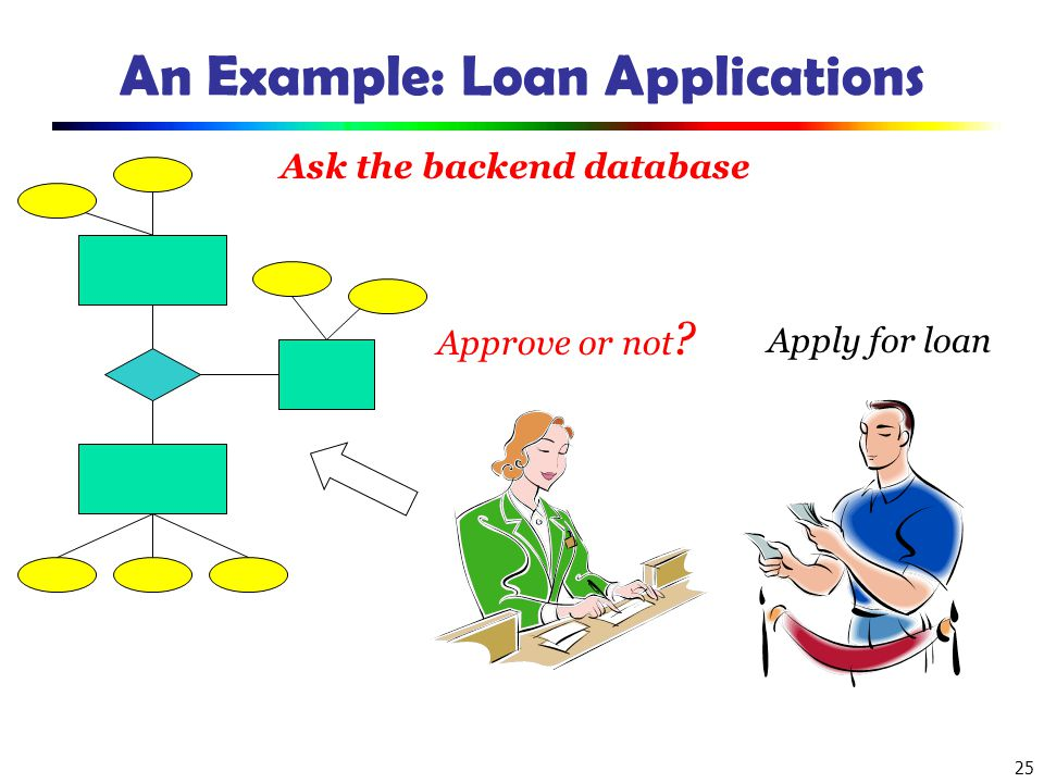 An Example: Loan Applications