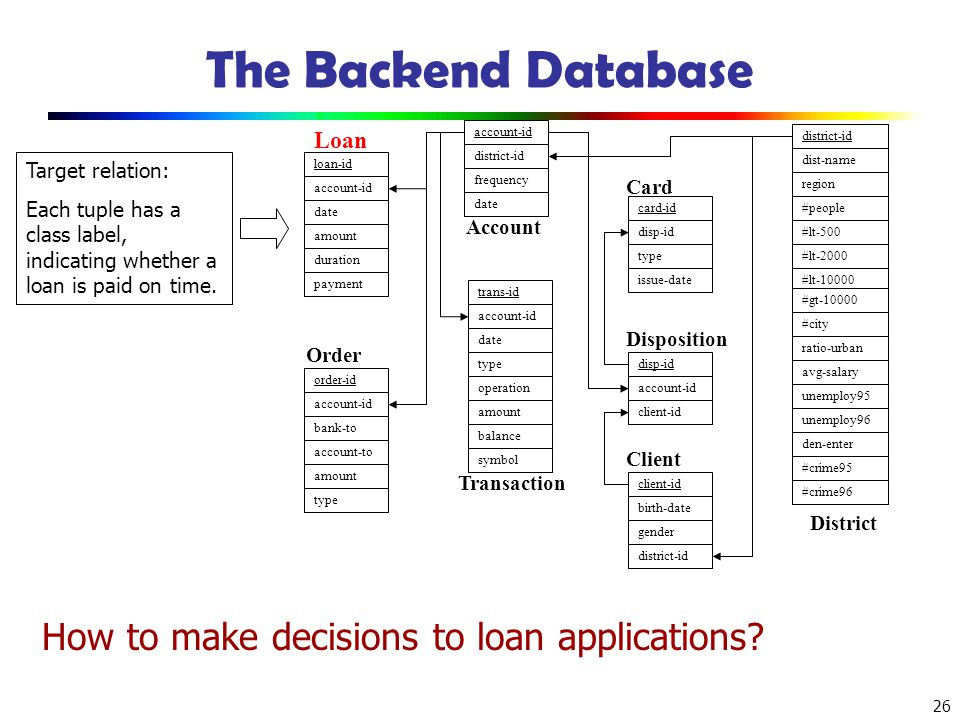 The Backend Database How to make decisions to loan applications Loan