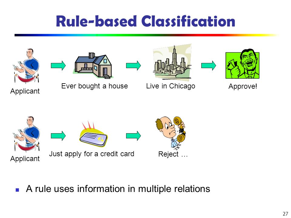 Rule-based Classification