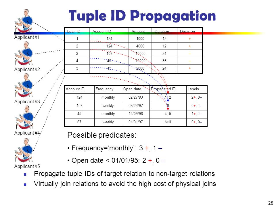 Tuple ID Propagation Possible predicates: