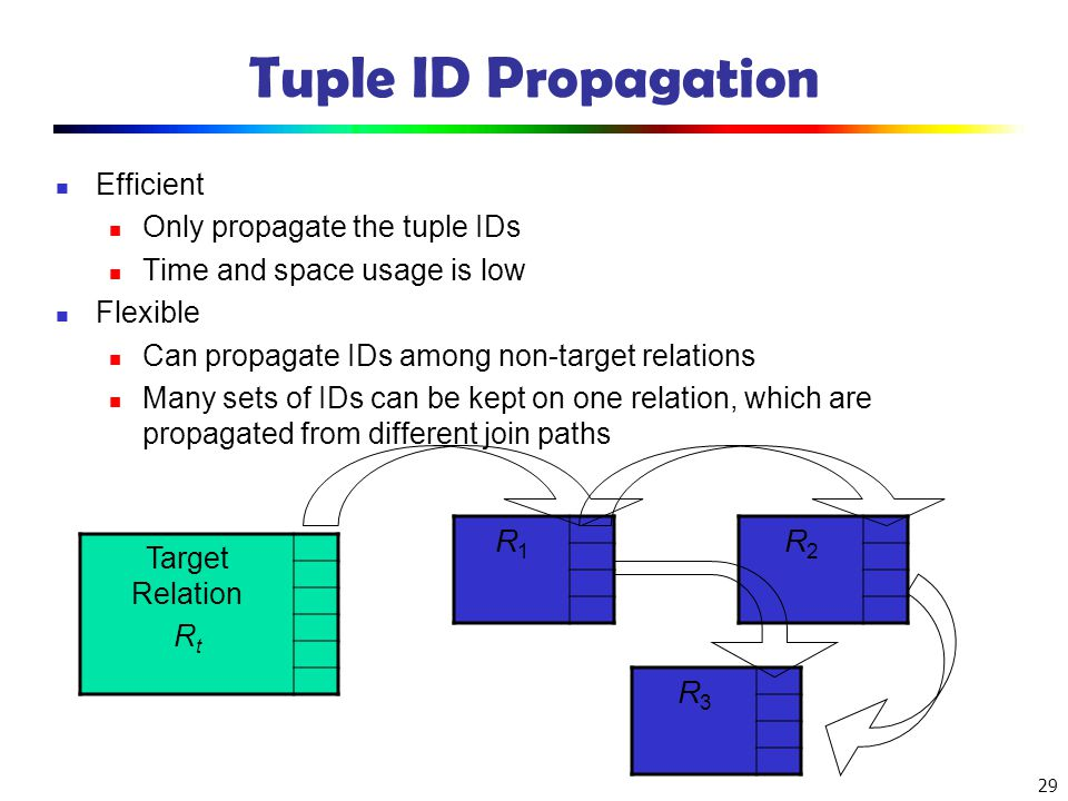Tuple ID Propagation R1 R2 R3 Efficient Only propagate the tuple IDs