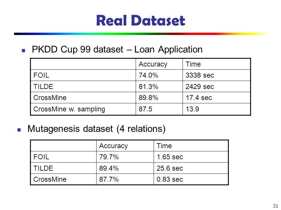 Real Dataset PKDD Cup 99 dataset – Loan Application