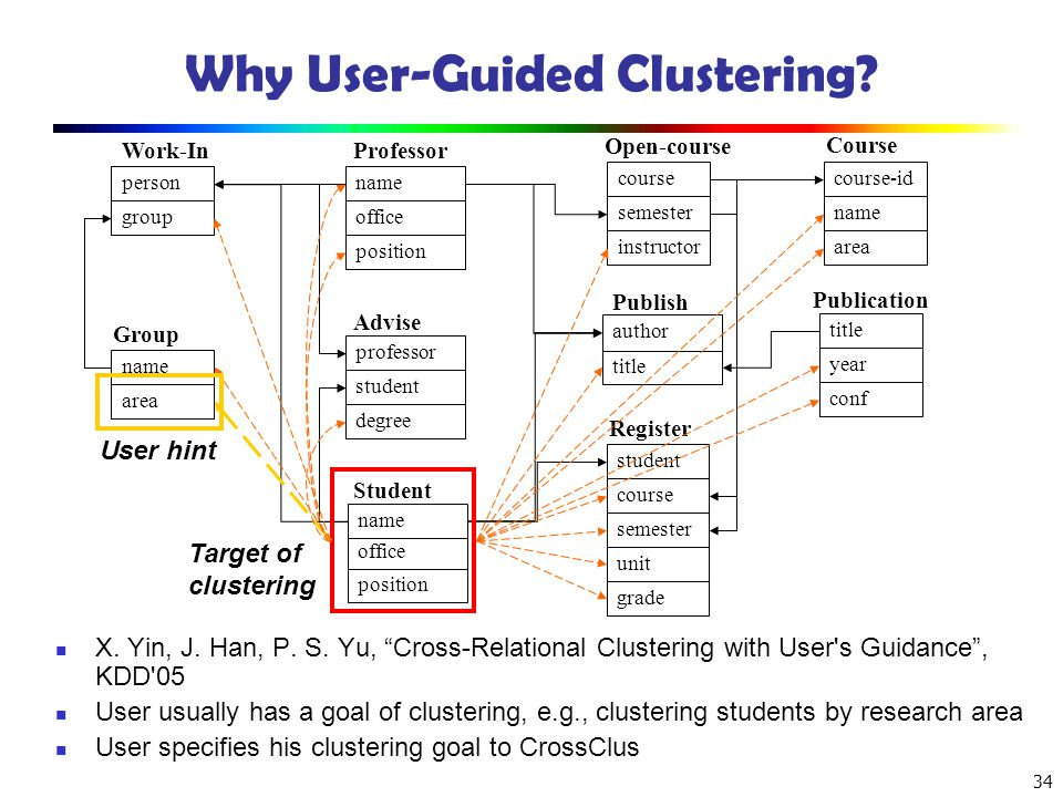 Why User-Guided Clustering