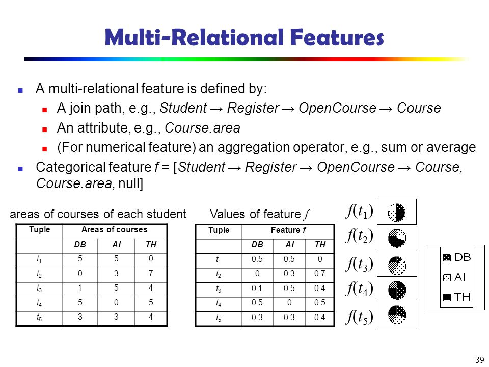 Multi-Relational Features