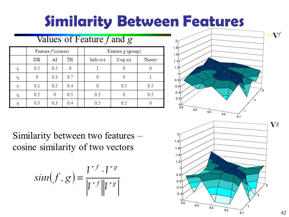 Similarity Between Features