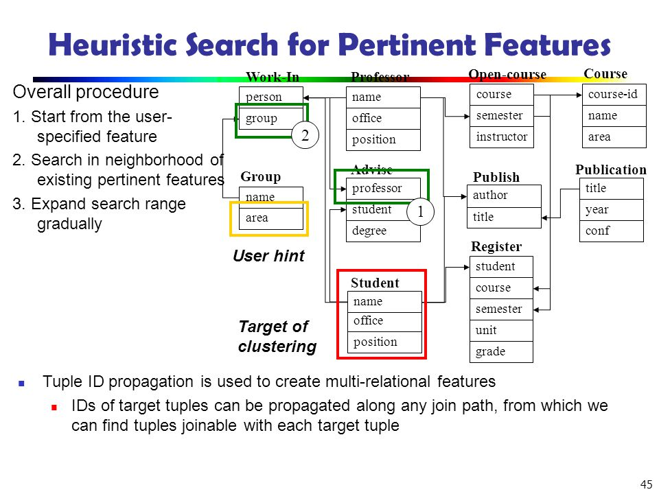 Heuristic Search for Pertinent Features