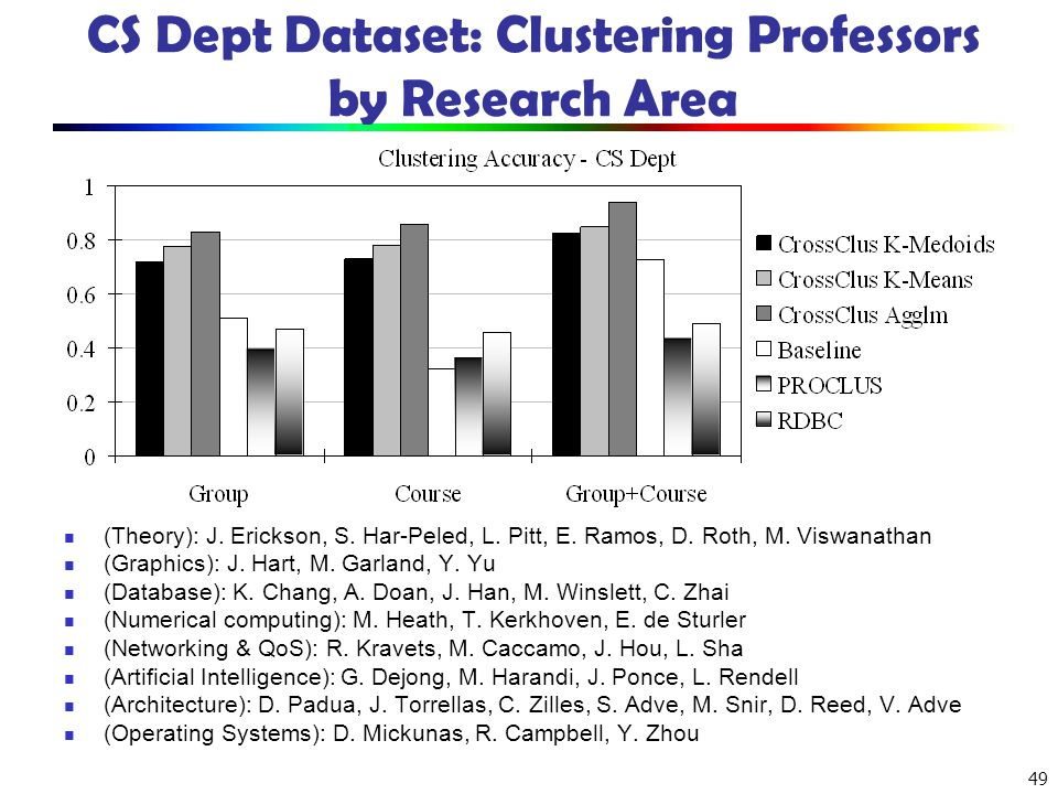 CS Dept Dataset: Clustering Professors by Research Area