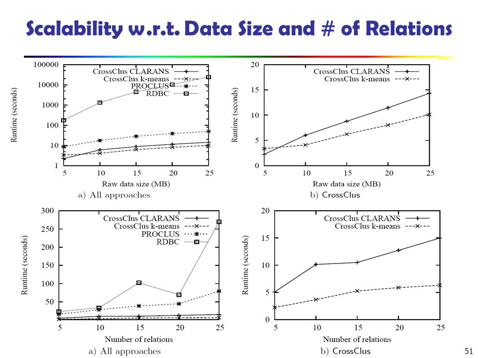 Scalability w.r.t. Data Size and # of Relations