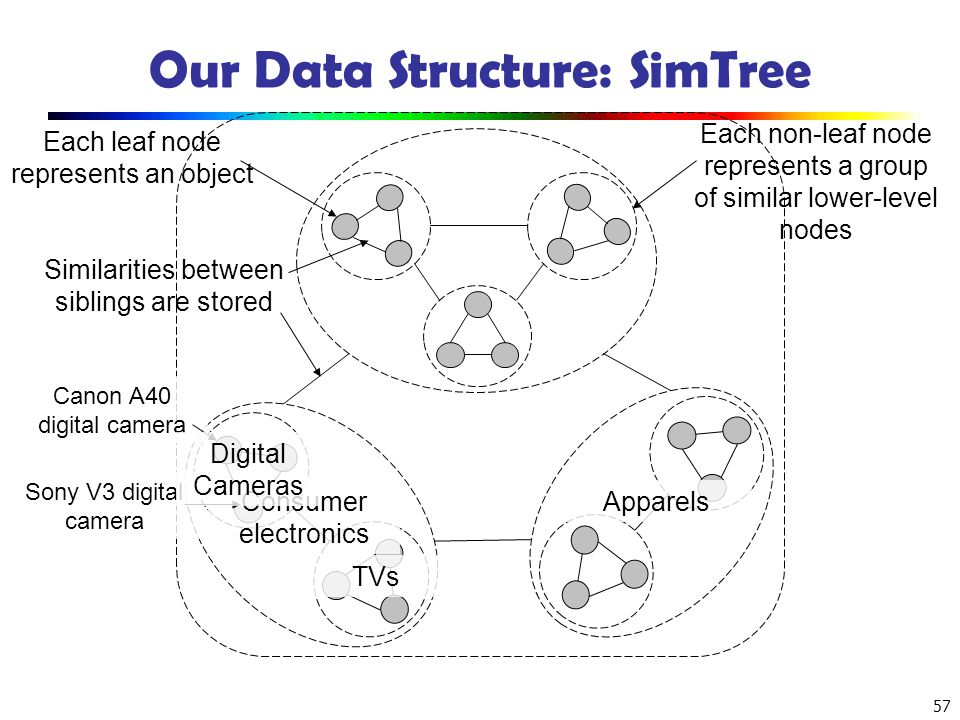 Our Data Structure: SimTree