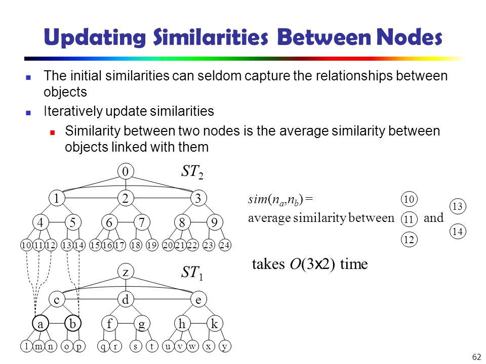 Updating Similarities Between Nodes