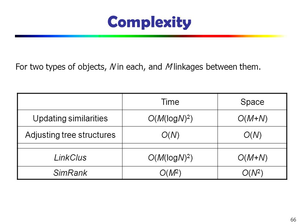 Complexity For two types of objects, N in each, and M linkages between them. Time. Space. Updating similarities.