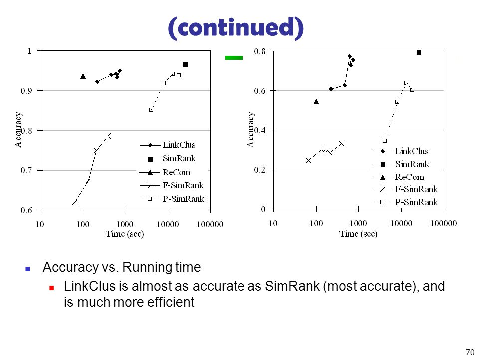 (continued) Accuracy vs. Running time