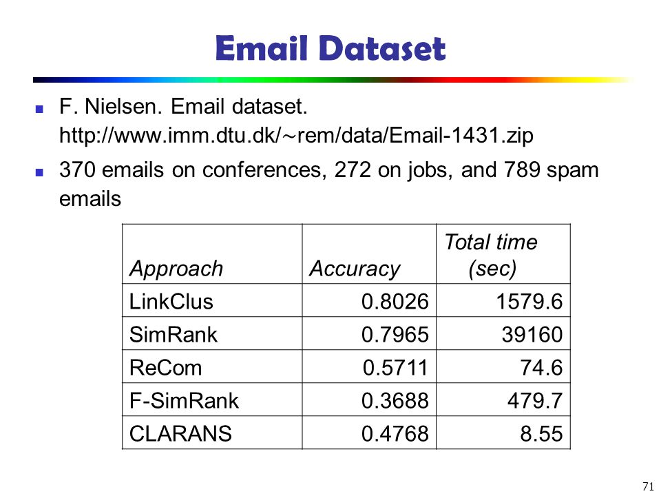 Email Dataset F. Nielsen. Email dataset. http://www.imm.dtu.dk/∼rem/data/Email-1431.zip. 370 emails on conferences, 272 on jobs, and 789 spam emails.